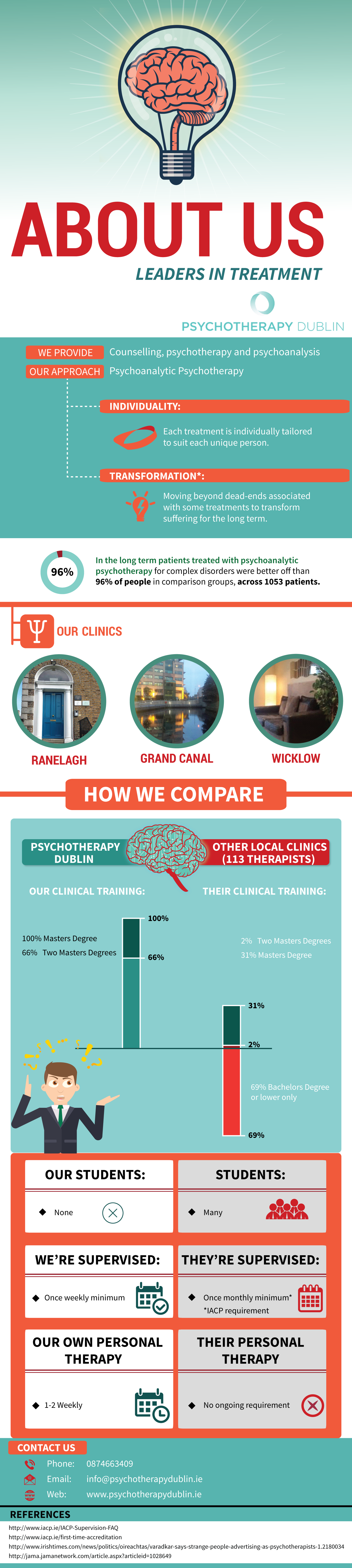 counselling dublin about us infographic