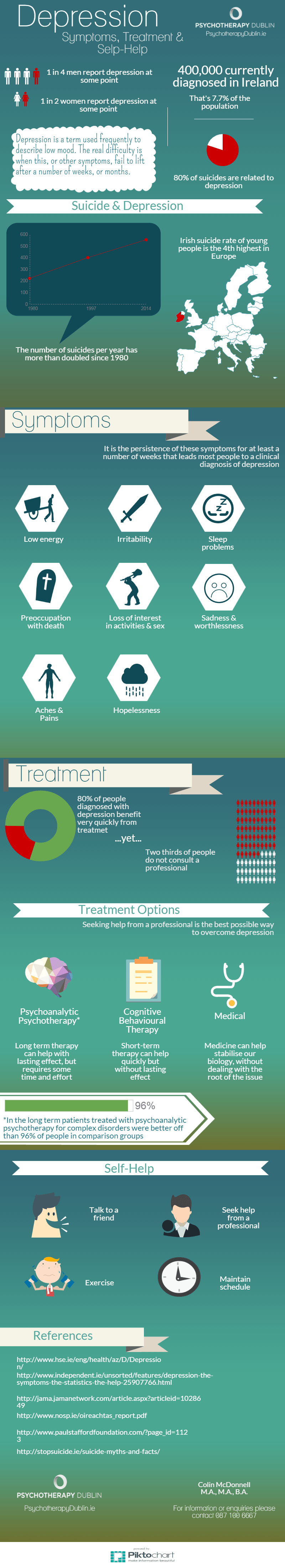 depression infographic symptoms treatment self-help